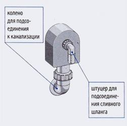 Схема установки наружного сифона для техники