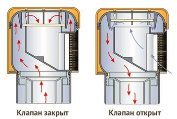 Принцип действия клапана