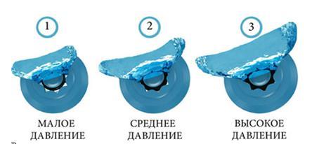 Как происходит регулирование потока воды