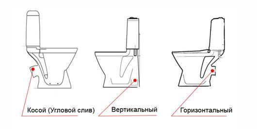 Разновидности туалетов, устанавливаемых на пол