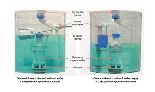 Разновидности подводки воды к сливному баку