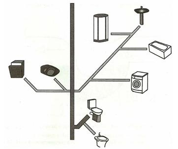 Схема внутренней части частной канализации