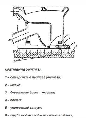 Монтаж унитаза на деревянную подкладку