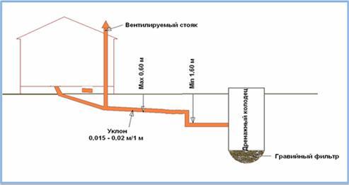 Схематическое изображение наружной части частной канализации