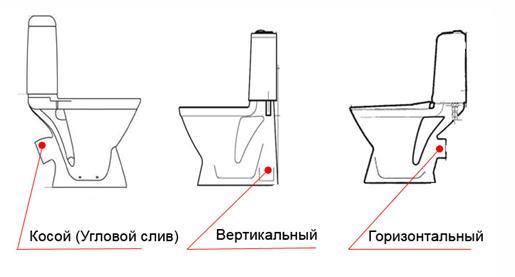 Традиционные расположения канализационного выпуска