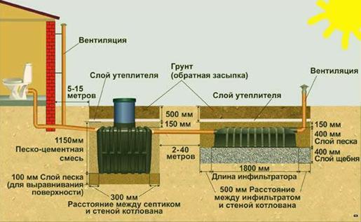 Правила установки септиков