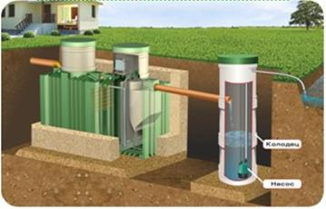 Правильная установка септика при близко расположенных грунтовых водах