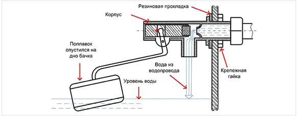 Кнопка бачка унитаза: как отремонтировать устройство самостоятельно