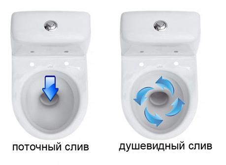 Способы слива воды в унитазах