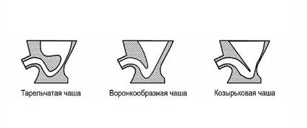 Схема конструкции чаш унитазов: тарельчатая, воронкообразная, козырьковая