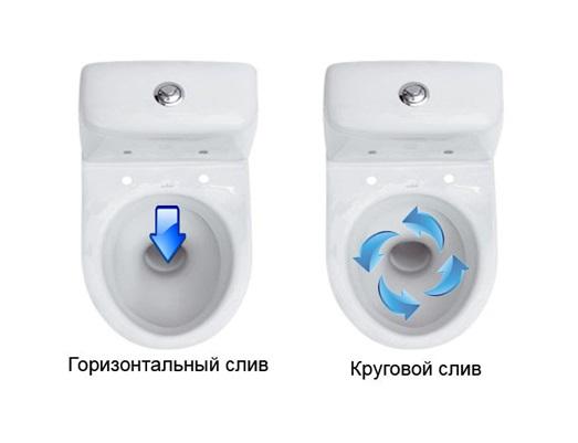 Виды подачи воды в унитаз
