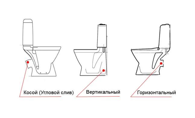 Подбор выпуска унитаза для соединения с канализацией