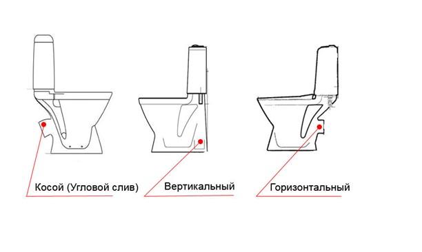 Подбор вида выпуска сантехники