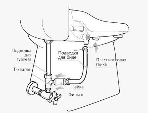 Схема подключения приставки к водопроводу