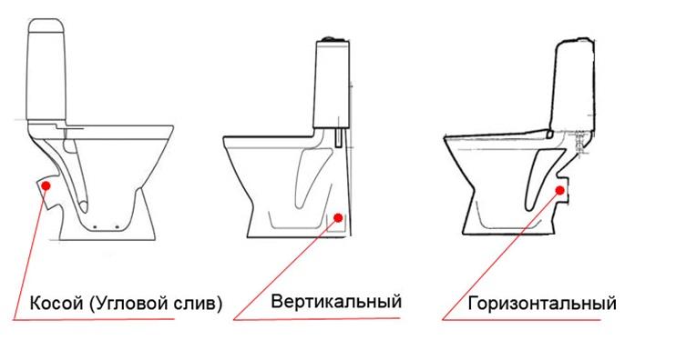 Разновидности соединений сантехники с канализацией