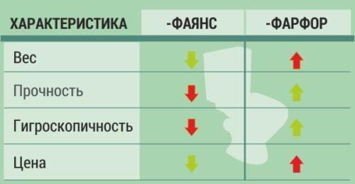 Таблица свойств наглядно демонстрирует положительные и отрицательные качества сантехнического фаянса и фарфора
