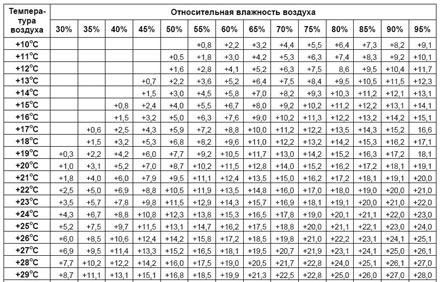 Таблица зависимости появления конденсата от влажности и температуры в помещении