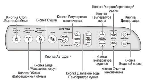 Дополнительные способности сантехнического устройства