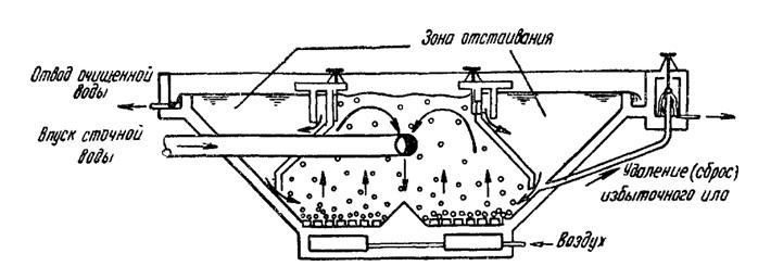Принцип работы биологического очистного сооружения