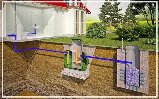 Схема обустройства и подключения дренажного колодца