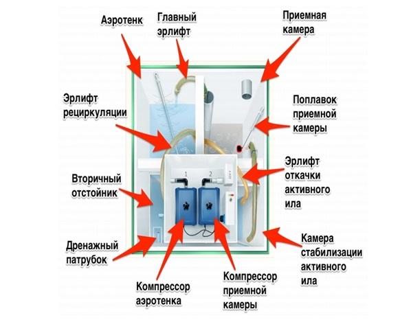 Внутренне устройства и принцип действия септиков Топол