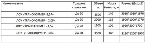 Габаритные размеры септиков серии Трансформер