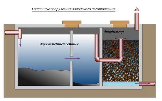 Септик, дооборудованный биофильтром