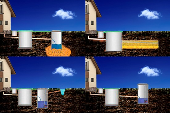Возможные способы водоотведения очищенных стоков