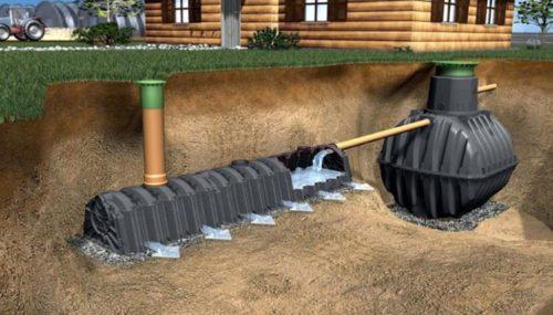 В канализационной системе инфильтратор является завершающим элементом, идущим вслед за септиком