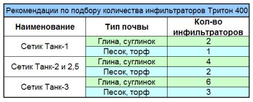 Схема расчета количества инфильтраторов