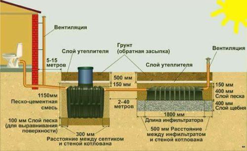 Установку инфильтратора проводят согласно представленной схеме