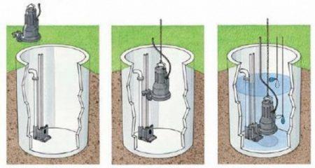 Основные этапы установки погружного насоса