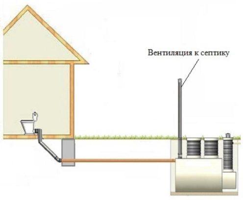 Система вентиляции септика