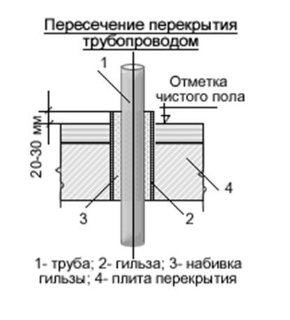 Схема обустройства прохода трубы через перекрытия