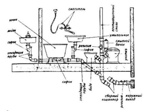 Общая схема внутренней части канализации
