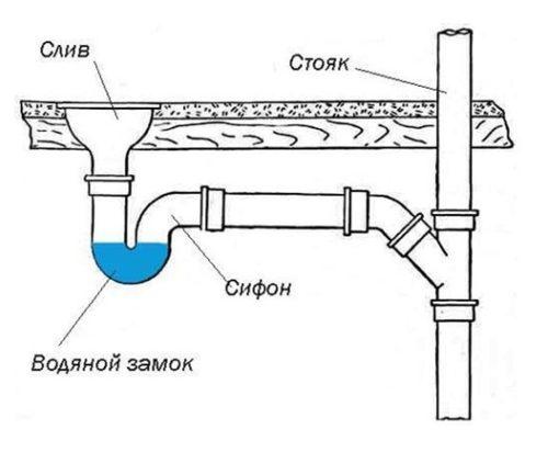 Подключение сантехники к канализационным трубам
