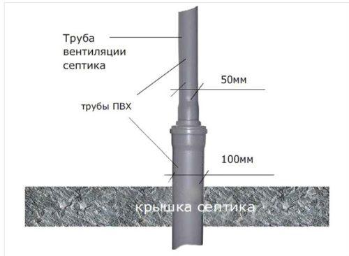 Сооружение фановой трубы для септика