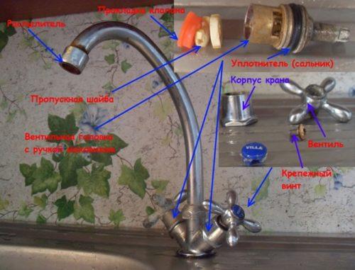 Основные составляющие части смесителя