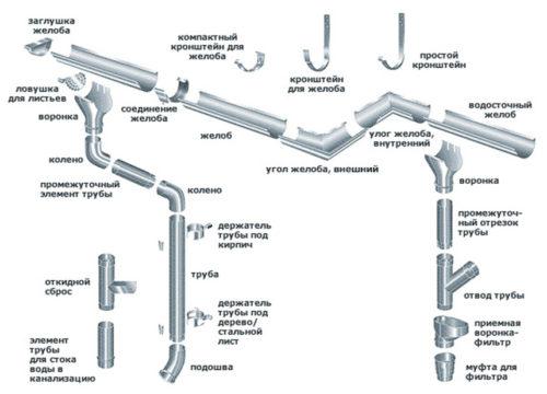 Составляющие части водосборной системы