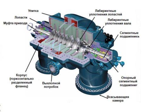 Устройство и принцип работы центробежного компрессора