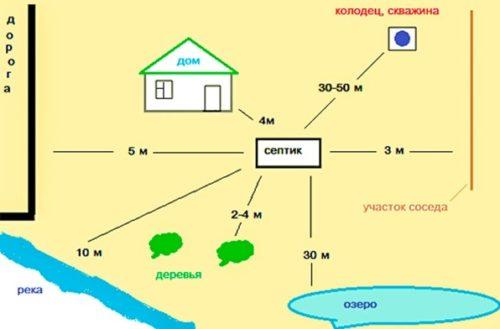Правила выбора места установки очистного сооружения