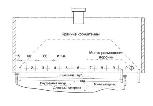 Нанесение разметки на область установки водостоков
