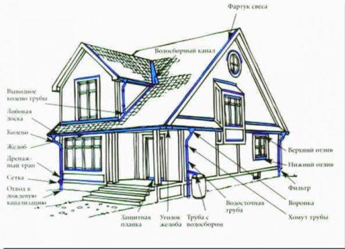 Чертеж системы водоотведения с крыши