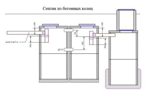 Схематическое изображение септика