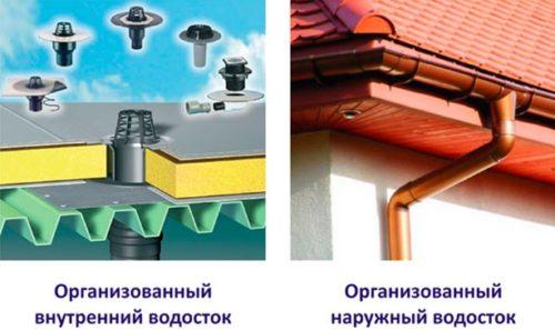 Разновидности водоотводных систем
