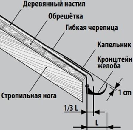 Правила установки концевых кронштейнов