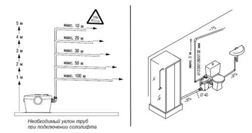 Параметры укола при прокладке трубопроводов