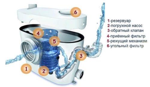 Основные элементы канализационной установки