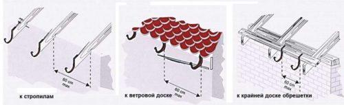 Места для установки кронштейнов для желобов