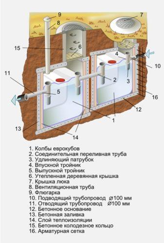 Конструкция очистного сооружения из еврокубов